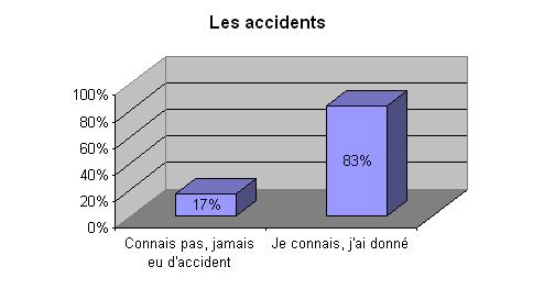 Accidents ou non